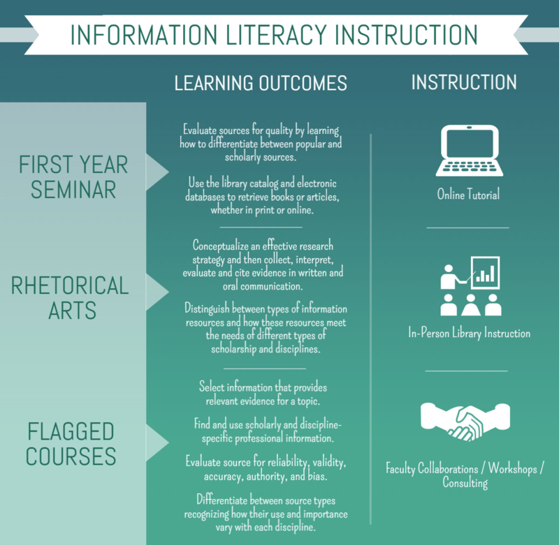 how information literacy influences scholarship practice Information literacy is a crucial portion of the scholarship, practice, and leadership model information literacy that is utilized in a clinical setting by physicians, physician assistants, and nursing staff help to determine the.